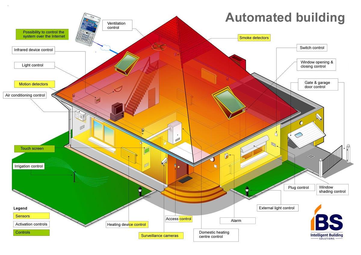 """Выбираем систему  """"умный дом """".  В эту ценовую категорию попадают следующие подсистемы.  До 50 000 рублей."""