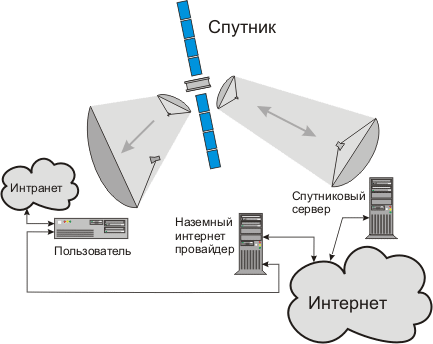 Принципиальная схема спутникового подключения к Интернет.