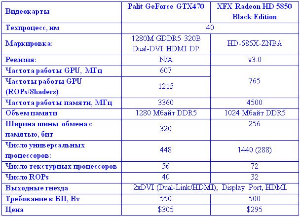 Ati Radeon 5850 драйвер скачать