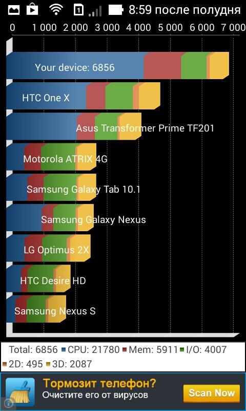 ASUS Zenfone 4 тест Quadrant