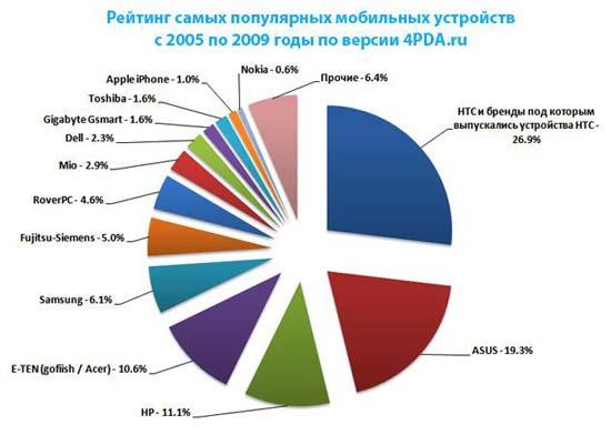 Рейтинг мобильных устройств