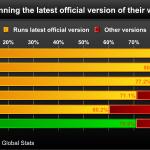 71 % пользователей Интернета используют новейшие версии браузеров