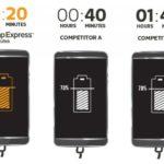 MediaTek представляет технологию Pump Express 3.0 для зарядки гаджетов