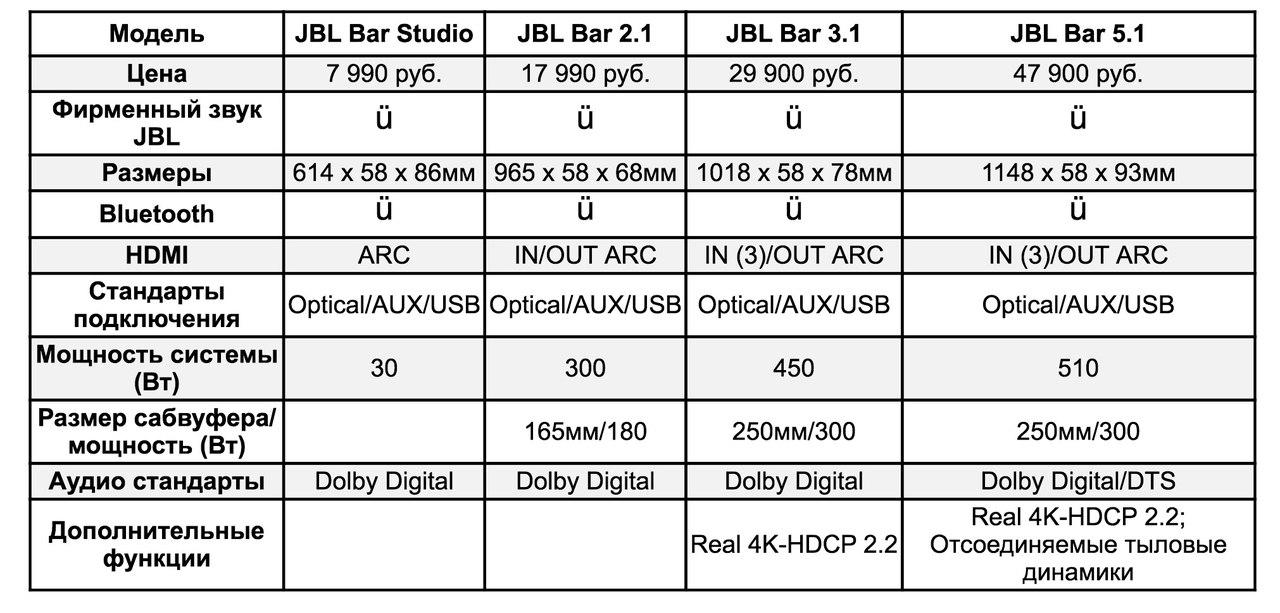 Новая серия акустических систем JBL Bar