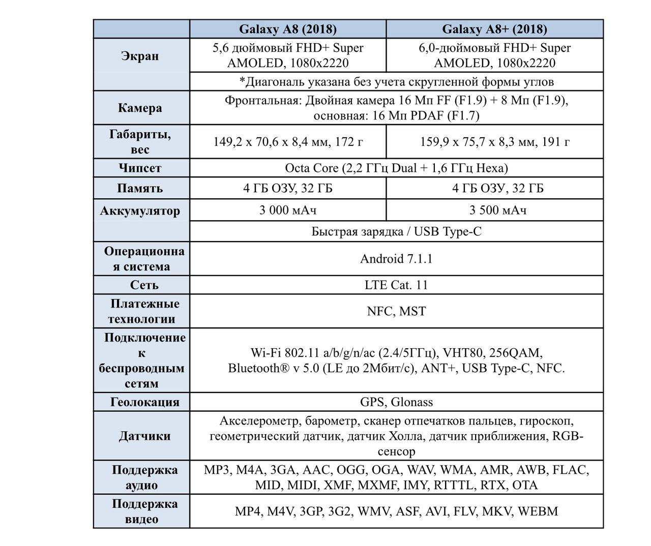 Фото ихарактеристики бюджетного Самсунг Galaxy J2 (2018)— Утечка