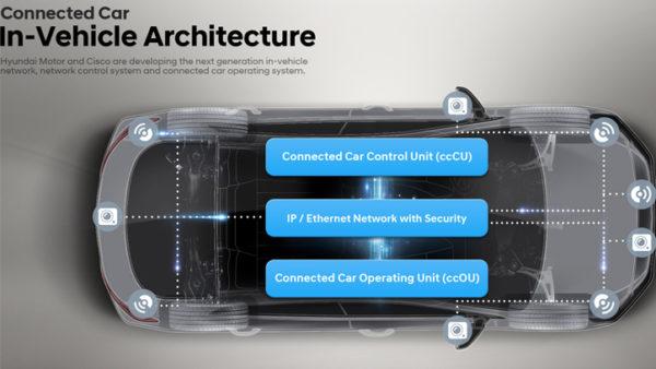 Автомобиль нового поколения от Cisco и Hyundai