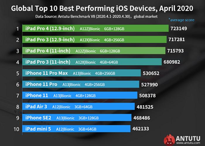 AnTuTu best iOS